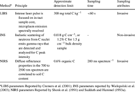 Comparison of field instrumentation for determination of soil C ...