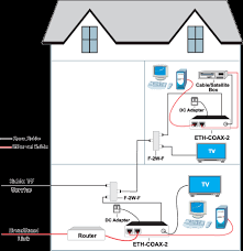 fios wiring diagram fios image wiring diagram home wiring ethernet diagram wiring diagram schematics on fios wiring diagram