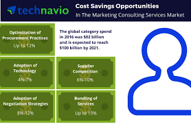 cost saving opportunities for the global marketing consulting full size