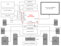 5 1 home theater wiring diagram images home theater 5 1 wiring for tv surround sound wiring diagram for engine image user