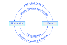 basic economic concepts   ck   foundationcircular flow of economic activity