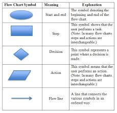 flow chart symbols    best images of description of flowchart    hd image of process flow diagram symbols meaning photo album diagrams