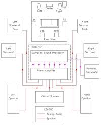 home theater wiring guide home image wiring diagram home speaker wiring diagram wiring diagram on home theater wiring guide