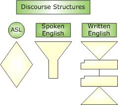 basic essay structure  sea   supporting english acquisition this configuration illustrates three different discourse structures   asl discourse spoken english discourse and written english discourse see christie