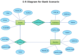 bank scenario   entity relationship diagram    creately