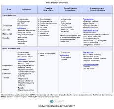 educate essential hypertension beta adrenergic blocking agents