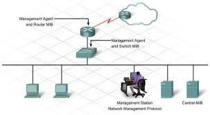 uncategorized krystal chisholm s blog snmp is a network management protocol that enables administrators to gather data about the network and corresponding devices