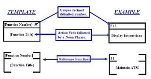 functional flow block diagram   wikipediafunction symbol
