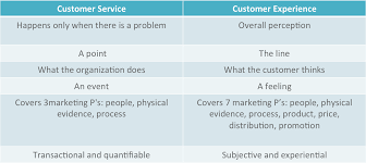 customer service vs customer experience what s the difference custserv vs custexp