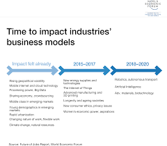 how technology will change the future of work world economic forum there is a central driver for many of these transformations and it is technology
