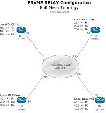 how to configure a frame relay switch  cisco        at ccie talkframe relay network topology diagram