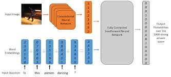 deep learning for visual question answering the feedforward neural model