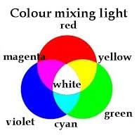 How Colors <b>Mix</b> in Light versus Pigment - science of colour