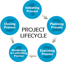 search   project managementmanaging public safety communications projects benefit from taking a project lifecycle approach  which consists of five stages and requires a disciplined