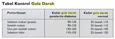 Image result for gambar gula darah