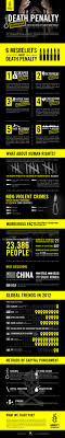 death penalty infographic infographics amnesty death penalty infographic