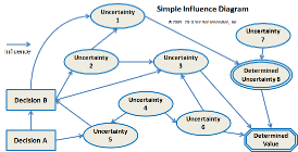 decision making techniquessimple influence diagram