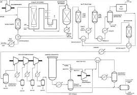 ammonia process flow diagram   reactor designflow diagram ammonia plant