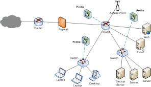 a e  d   b e  c   wifor users familiar   microsoft visio  creating a powerful  detailed network diagram is as simple as     drag  and drop  plus    all shapes and