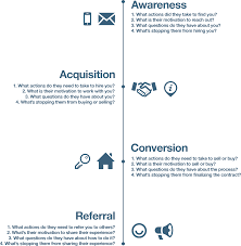 the importance of a customer journey map dotloop customer journey map