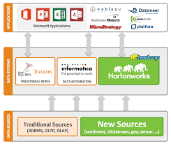 data integration hadoop and informatica get the informatica big data edition trial sandbox for from the informatica marketplace