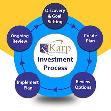 karp financial strategies lake norman financial advisors our process starts putting together a complete picture of your current finances your short and long term goals we provide you comprehensive