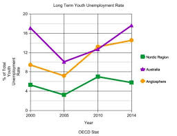 s youth unemployment policy needs to be seen as a hand long term youth unemployment rates