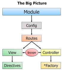 Routing Architecture