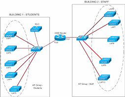 ap group vlans with wireless lan controllers configuration example    network diagram