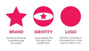 brand image brand identity logo design explained