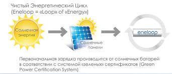 <b>Аккумуляторы</b> и зарядные устройства eneloop