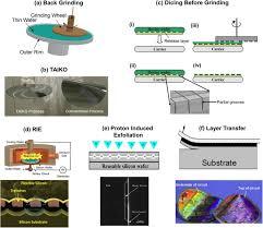<b>Ultra</b>-<b>thin</b> chips for <b>high</b>-<b>performance flexible</b> electronics | npj ...