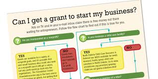 infographic can i get a grant to start my business dakotafire