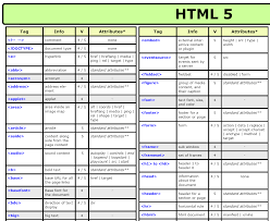 html for beginners ways to learn to code co conveniently provided in pdf format you can and print this out for your personal use the cheat sheets lists all of the
