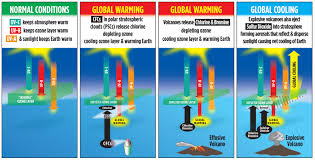 volcanoes and ozone their interactive effect on climate change 2 ozonedepletiontheory info images global warming sulfur jpg
