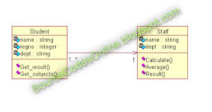 class diagram course registration systemart search com    student registration system class diagram