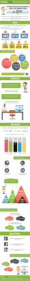 how to optimize your online job board search sprouthire what does job seekers want in 2014 infographic