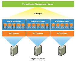 vmware server virtual solutionthe benefits of server virtualization