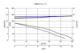 <b>Вытяжной вентилятор Vortice Ariett</b> LL I T 12011, цена 223 руб ...