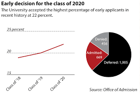 brown admits percent of early applicants emma jerzyk herald