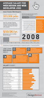 average salary for web design and web developer jobs ly average salary for web design and web developer jobs infographic
