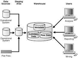 introduction to data warehousing conceptsdescription of figure   follows