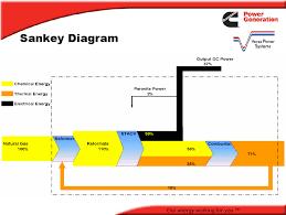 fuel cell   sankey diagramscummins sankey diagram