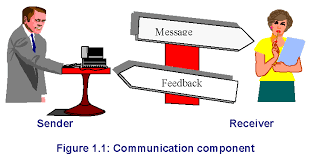 collection diagram of communication process pictures   diagramsspeech communication process diagram photo album diagrams