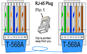 ethernet cable color coding diagram the internet centre tia eia 568 a