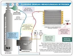 flushing hvac system or components   hermawan    s blog    flushing hvac system or components