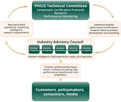 industry advisory council passive house institute united states as the industry has matured and grown phius recognized the need to build a mechanism for interfacing manufacturers and pioneering manufacturers