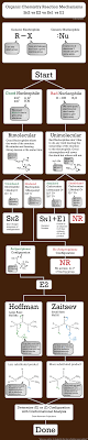 best ideas about organic chemistry reactions 17 best ideas about organic chemistry reactions organic chemistry electron donating groups and chemistry