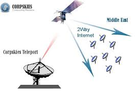 explanation of internet access and private vsat networksdiagram showing public satellite internet access from multiple remote vsat terminals