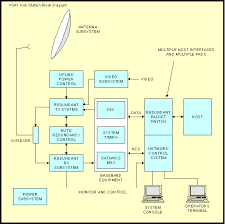 world satellite communication systems  an earth station design    communications satellite earth station antenna